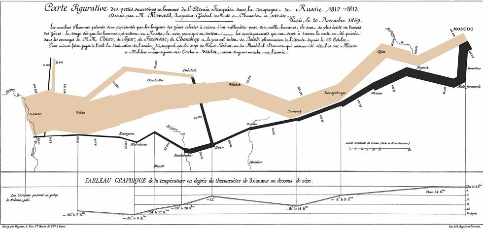 Minard's Infographic Napoleon